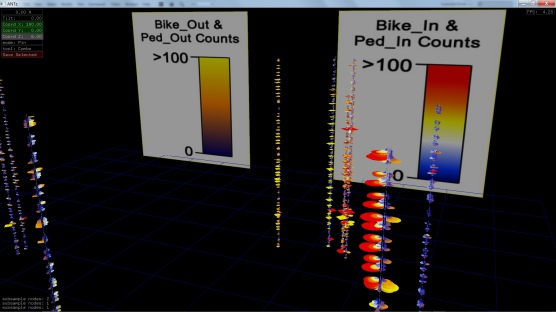 July 2012 total counts, Bicycle and pedestrian counting station data visualizations